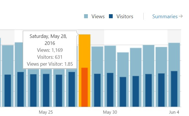 WordPress over 1000 visits a day