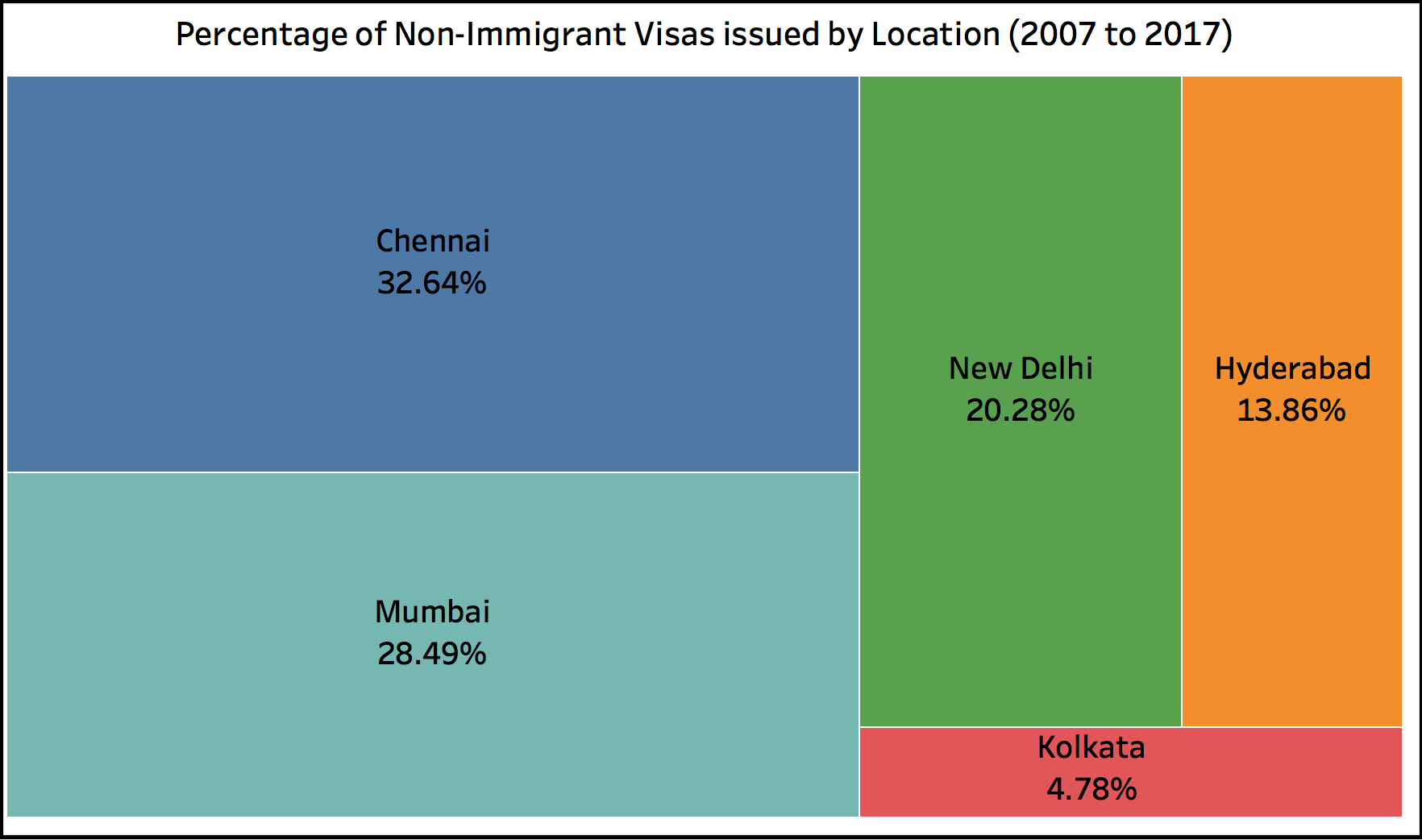 F1 Visas by Consulate Chennai Wins